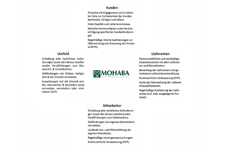 Mohaba-Downloads Policy Statement